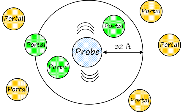 Promity Based Information
